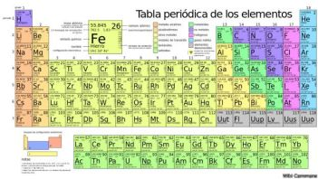 Tabla periodica completa con valencias images periodic table and tabla periodica de los elementos quimicos completa pdf image tabla periodica completa con valencias para imprimir urtaz Image collections