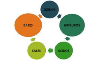 clasificación de los compuestos inorgánicos