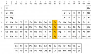 Grupo del Cobre grupo 11 Tabla Periódica