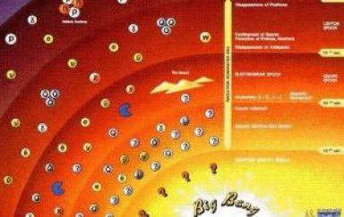 Esquema de la Teoría de Gamow - Teoría del Big Bang