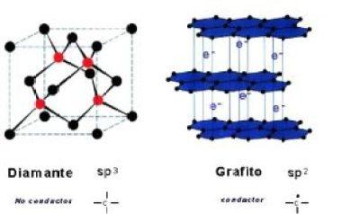 formas alotrópicas del carbono (grafito y diamante)