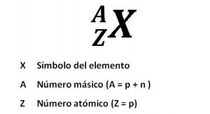 número atómico número másico