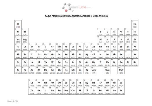 Tabla periodica de los elementos valencias pdf periodic diagrams tablas peridicas en formato pdf i urtaz Images