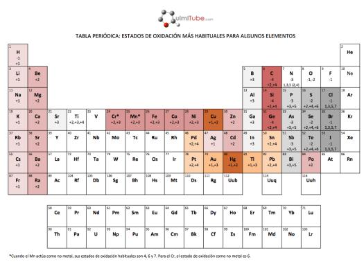 tablas peridicas en formato pdf i estados de oxidacin en la tabla peridica - La Tabla Periodica Completa Pdf