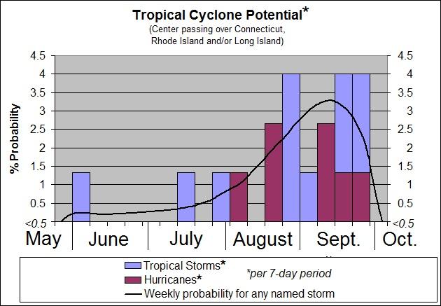 cyclone_probs
