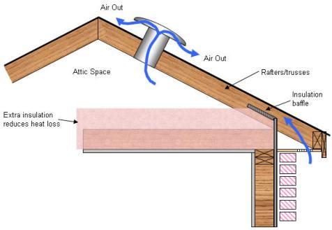 attic ventilation/quinju.com