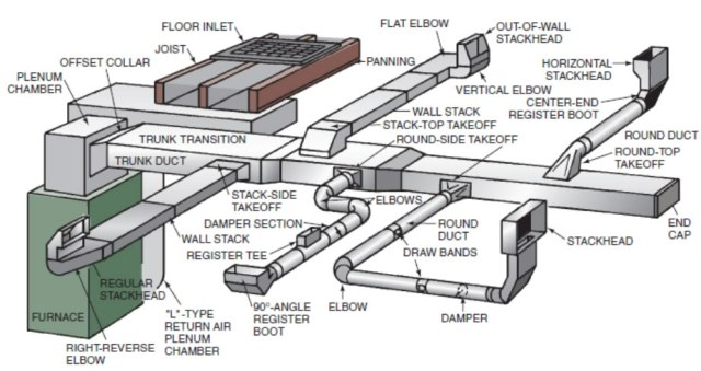 layout of duct work to include terminology www.quinju.com balancing your heating system