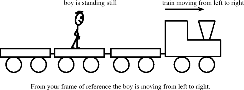 Meaning Of Reference Frame In Physics | Frameswalls.org