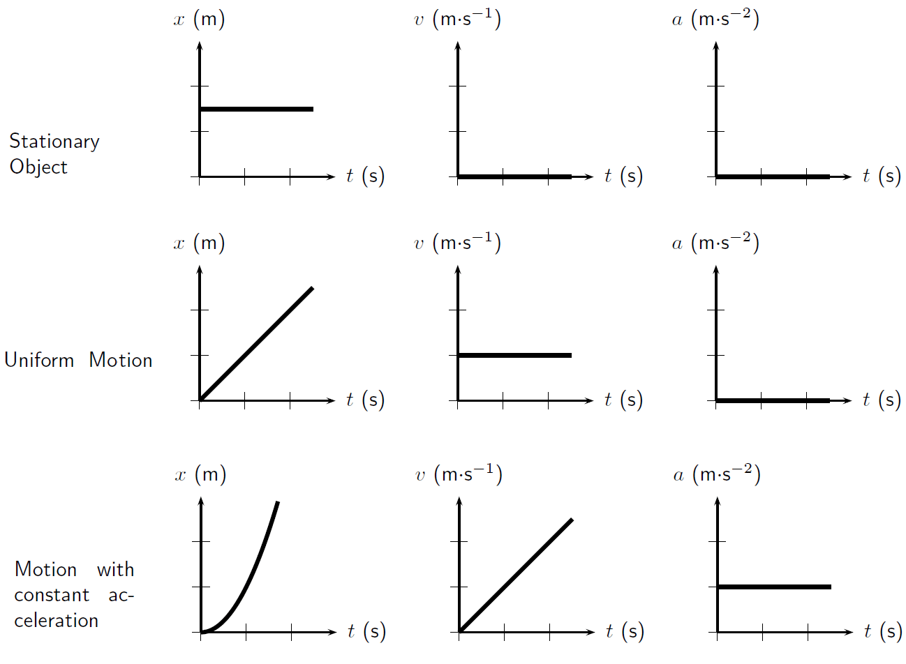 Derivation Of Motion In One Dimension By Openstax Page