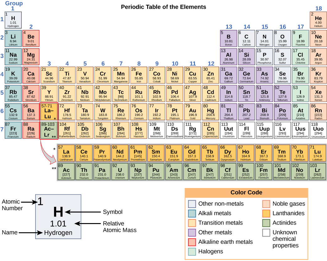 The Periodic Table Atoms Isotopes Ions And Molecules By Openstax Page 4 61