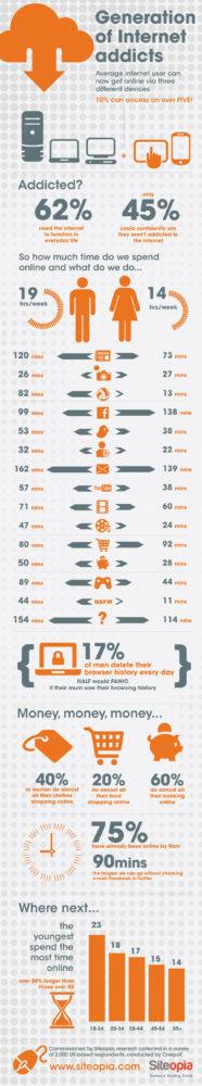 adictos_internet_infografia