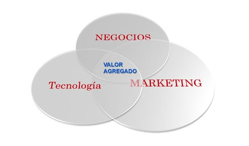 Negocios tecnologia Marketing
