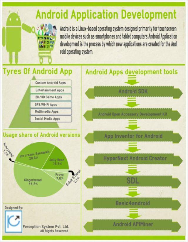 android_infografia