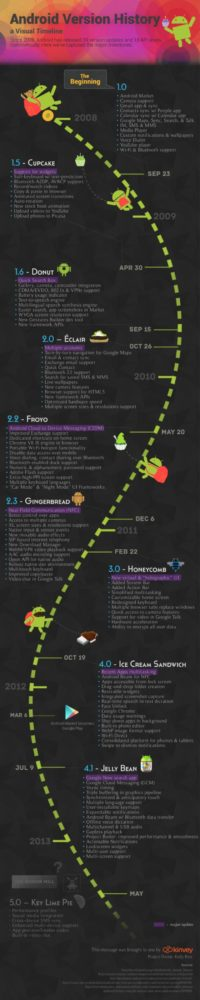 android_history_kinvey_infographic