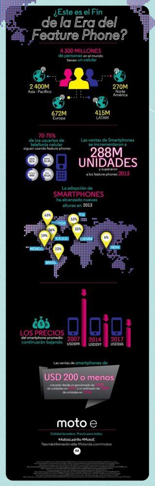 Infografía Feature Phone