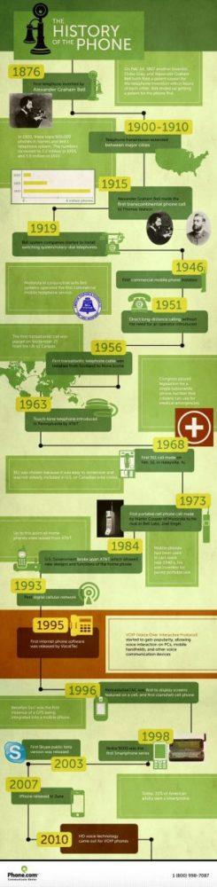 infografia-historia-del-telefono