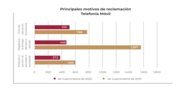 Principales motivos de reclamación de Telefonía Móvil
