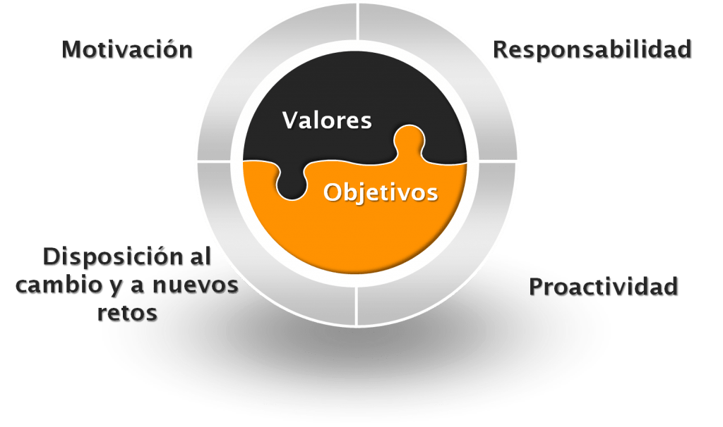 Resultado de imagen de objetivos valores