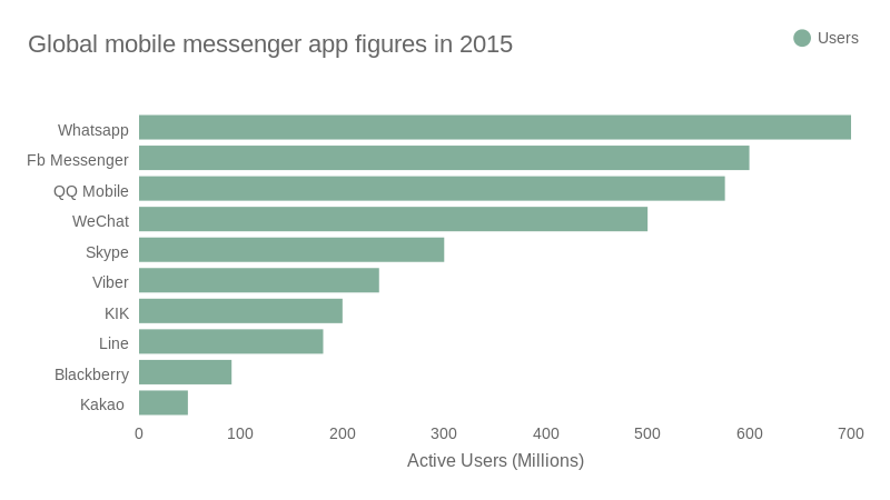 Country by whatsapp users Facebook Users