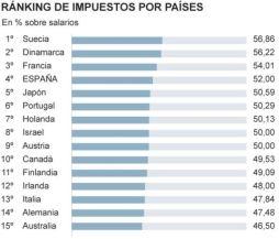 impuestos por paises