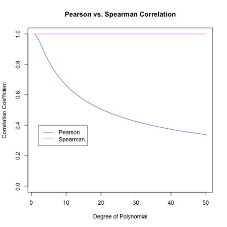 Pearson vs Spearman.png