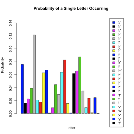 Single Letter Probabilities.png