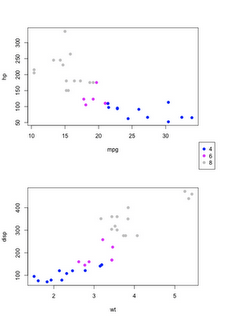 Two plot with a common legend – base graphics | R-bloggers