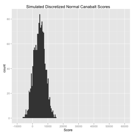 Canabalt Score Discretized Normal Simulation.png
