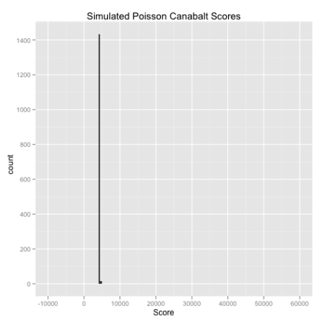 Canabalt Score Poisson Simulation.png