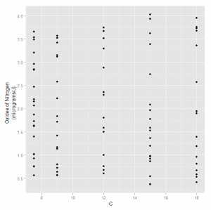 Scatterplot of NOx against Carbon