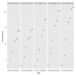 Scatterplot Facet Example for Orange Tree data