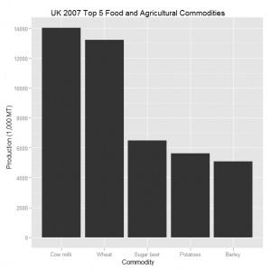 gg plot2 Bar Chart
