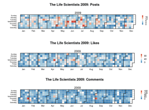 Life Scientists 2009: daily posts, likes and comments