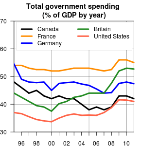 Total government spending as percentage of GDP