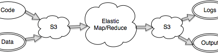 Elastic Map Reduce