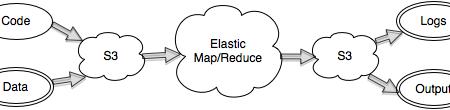 Elastic Map Reduce