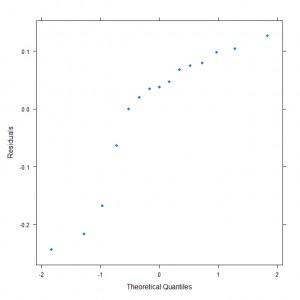 Quantile-Quantile Plot for Linear Model