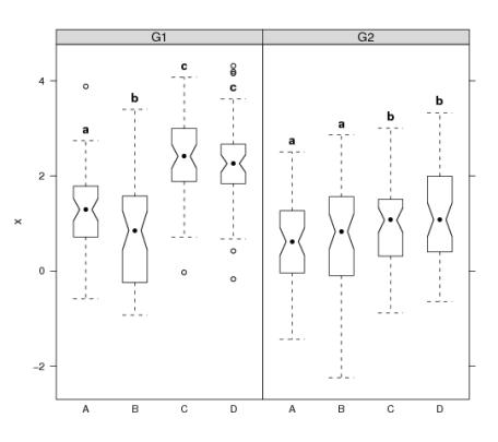 bwplot annotation example