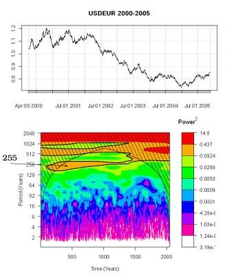 Wavelet Spectrogram Non-Stationary Financial Time Series analysis