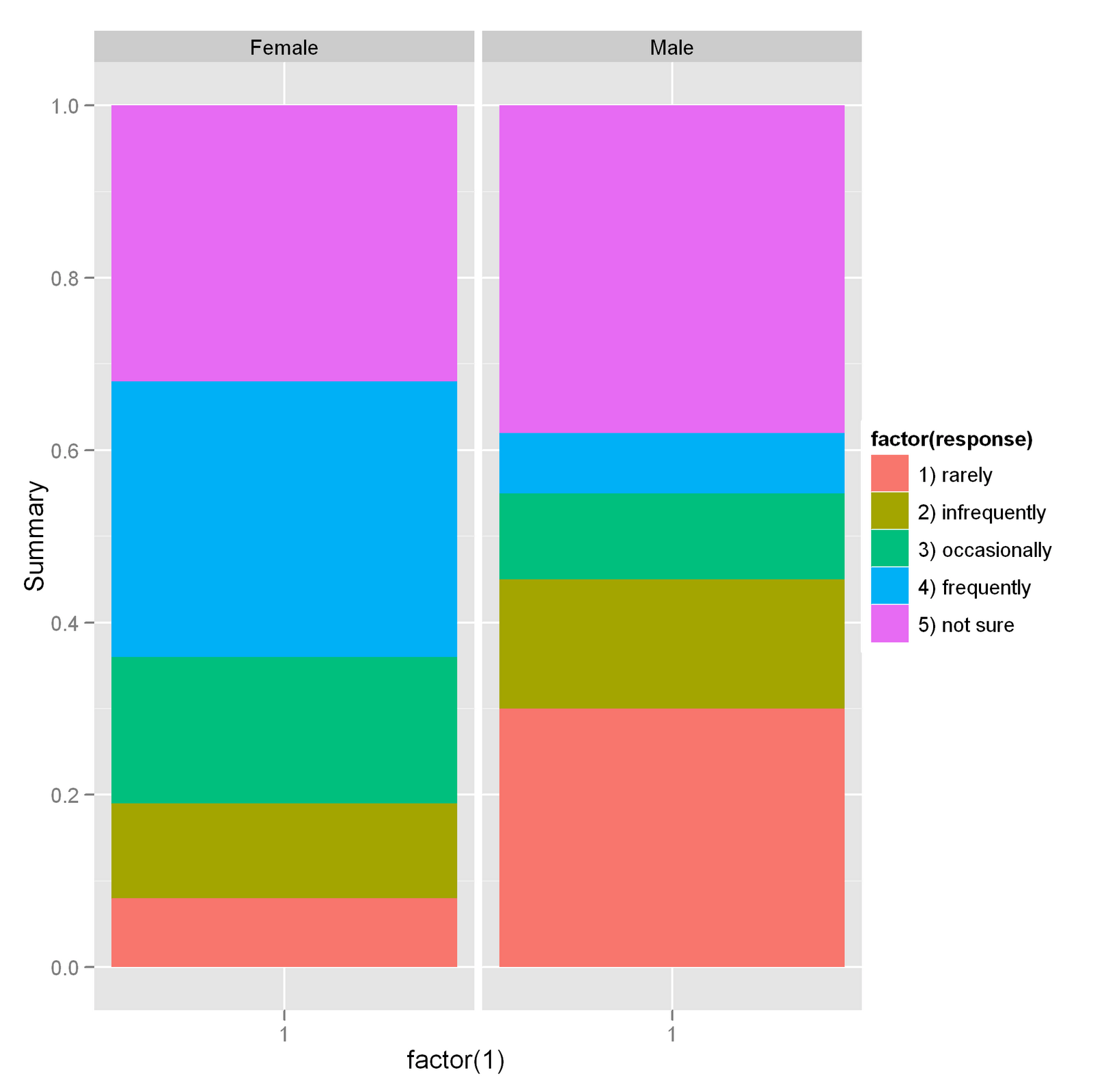 Pie Charts in ggplot2 | R-bloggers