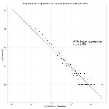 Log-Log Plot of All Casualty Frequency and Magnitude