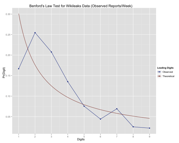 Benford's Law test for all WL data