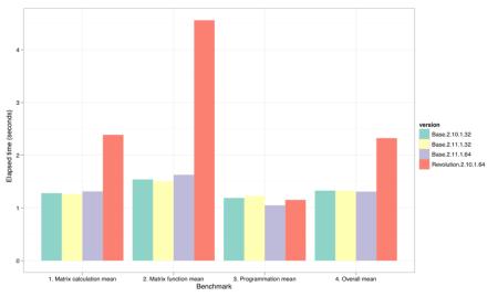results summary bar chart