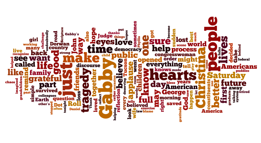 Words in Politics: Some extensions of the word cloud | R-bloggers
