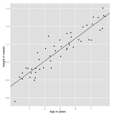 Machine Learning Ex2 – linear regression | R-bloggers