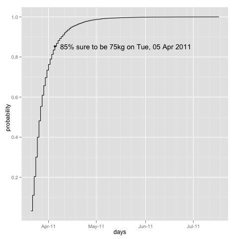http://al3xandr3.github.com/img/w-loss-75.png