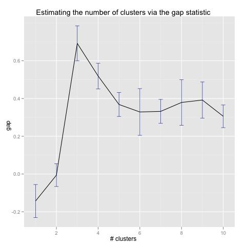 Gap Statistic on Three Gaussian Clusters