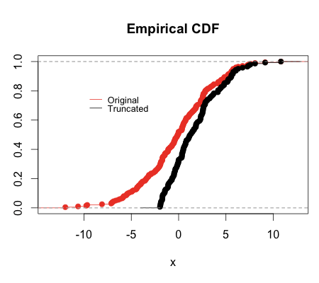 Bootstrapping the Truncated Normal Distribution | R-bloggers