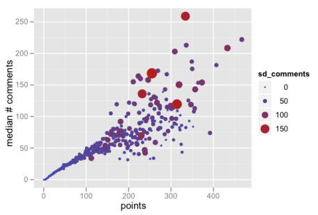 Points vs. Median Comments