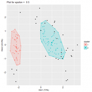 Density-Based Clustering Exercises | R-bloggers